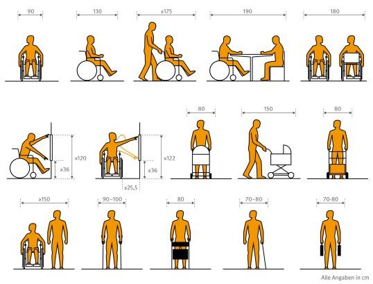 Darstellung des Platzbedarfs für Menschen mit unterschiedlichen Anforderungen