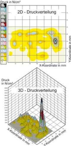 Dargestellt als 3D-Diagramm