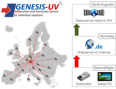 Co-operation in GENESIS-UV