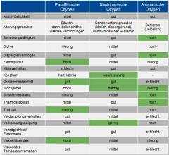Tabelle der paraffinischen, naphthenischen und aromatischen Öltypen