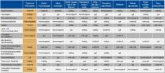 Gegenüberstellung der chemischen und physikalischen Eigenschaften von synthetischen Ölen und Mineralölen in einer Tabelle