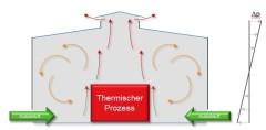 Grafische Darstellung des Lüftungsprinzips