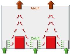 Grafische Darstellung