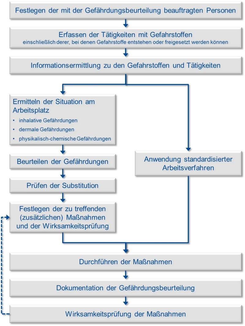 gefhrdungsbeurteilung - Muster Gefahrdungsbeurteilung