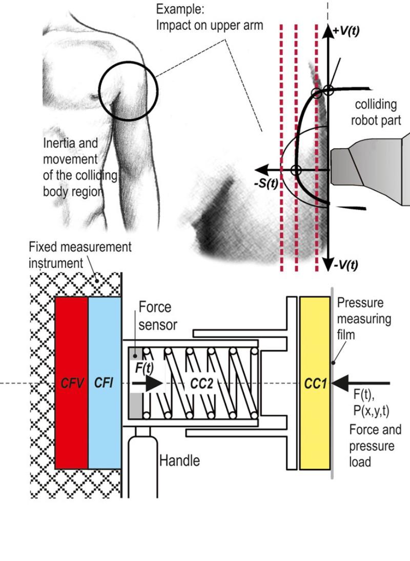 Ifa Technical Information Cobots Collaborative Robots Test Body Schematic Diagram Of The Kdmg Kolrobot Instrument Figure 1 Source