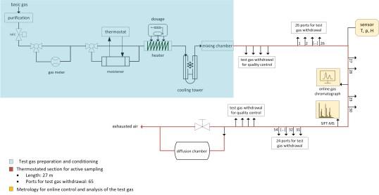 IFA's dynamic test gas stream
