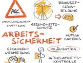15 Nominierungen für den Deutschen Arbeitsschutzpreis 2019
