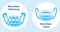 Grafik: Mund-Nase-Bedeckung