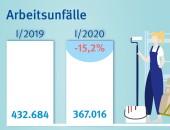 Infografik: Differenz Arbeitsunfälle 2019 und 2020